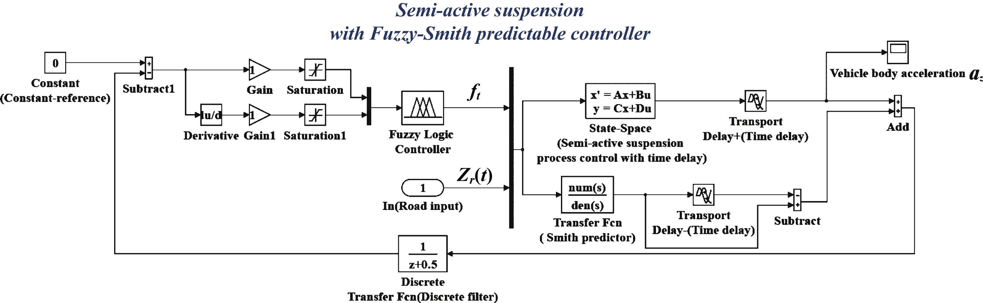 Fuzzy Logic Block Diagram Schematic Diagrams Symbols Stability Analysis And Smith Compensation Control For Semi