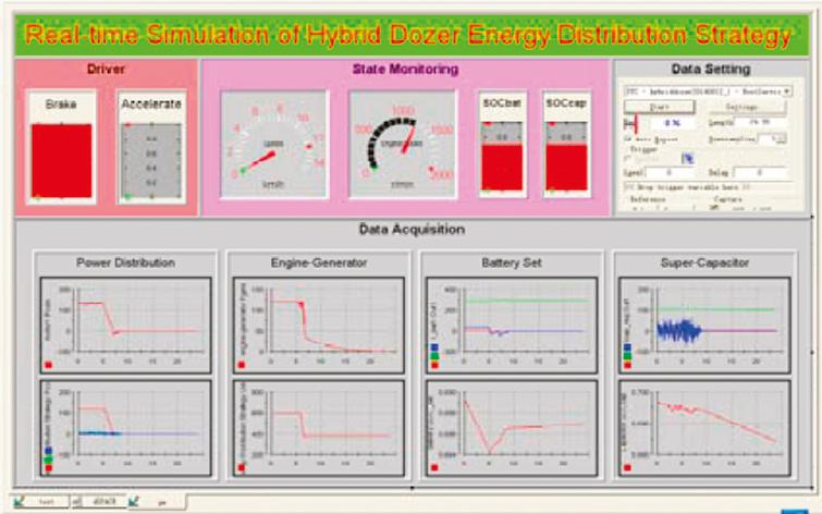 Fuzzy control and wavelet transform-based energy management