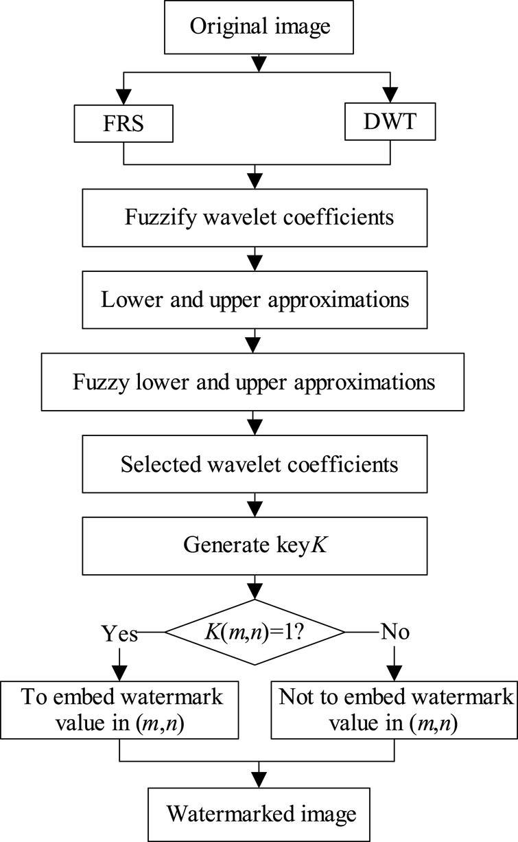 Robust digital image watermark scheme on wavelet domain using fuzzy ...