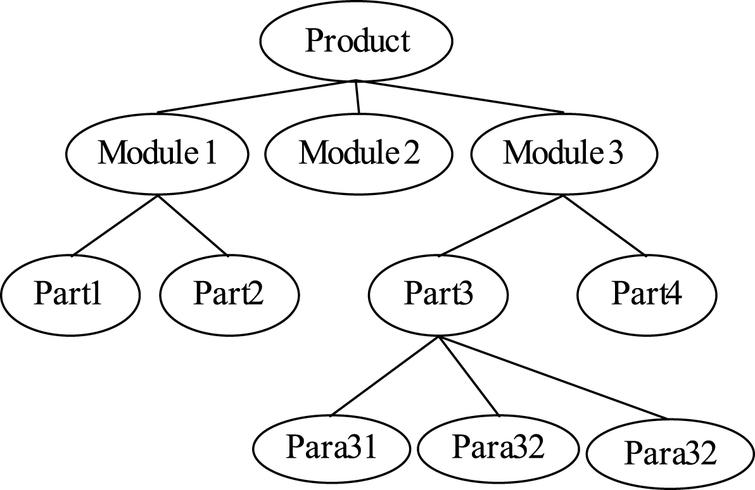 joint optimization of complex product variant design responding to customer requirement changes