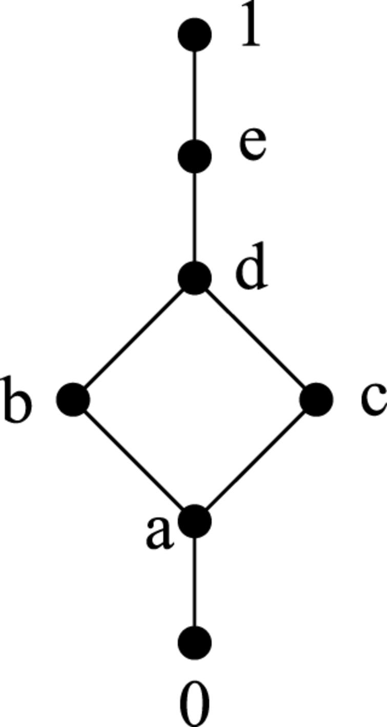 A note on some filters in residuated lattices ios press the hasse diagram of l ccuart Image collections