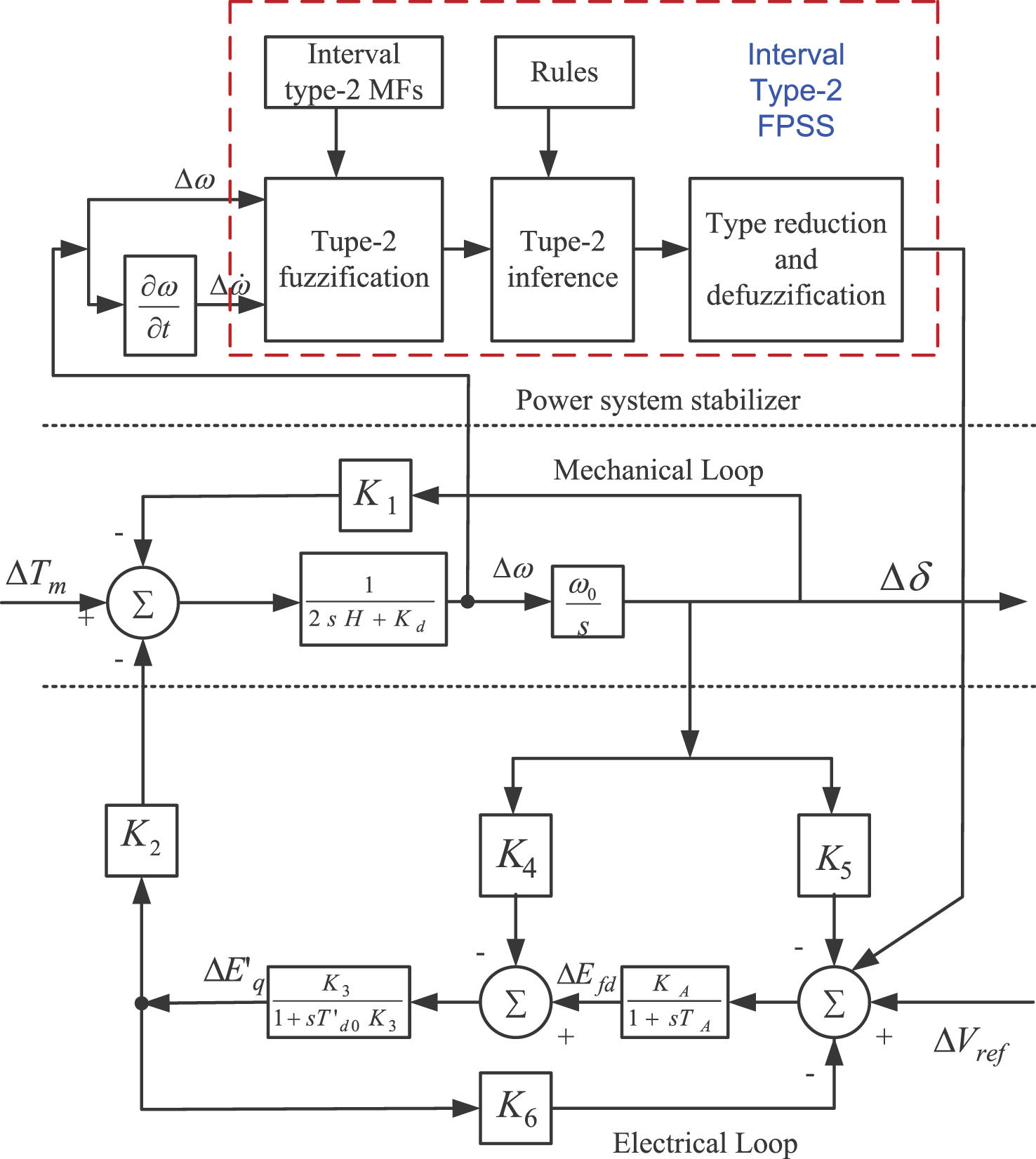 Simple Block Diagram Power System Stabilizer Electrical Wiring Design And Small Signal Stability Enhancement Of Using Electronic