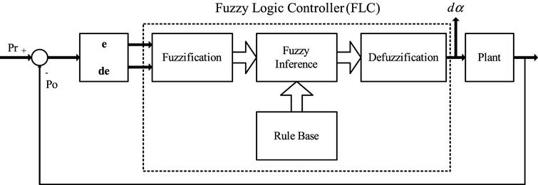 fuzzy logic controller vs. pi controller for mppt of three-phase,