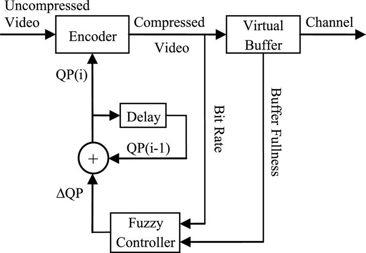 A frame level fuzzy video rate controller for variable bit