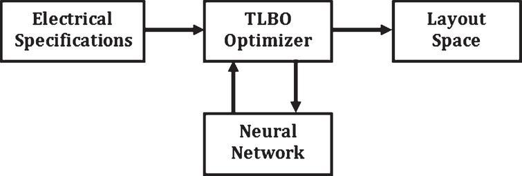 optimization of on