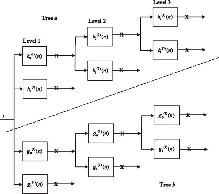 Bivariate shrinkage using undecimated dual-tree complex
