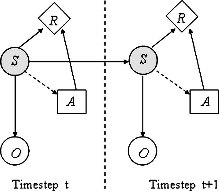 A novel factored POMDP model for affective dialogue