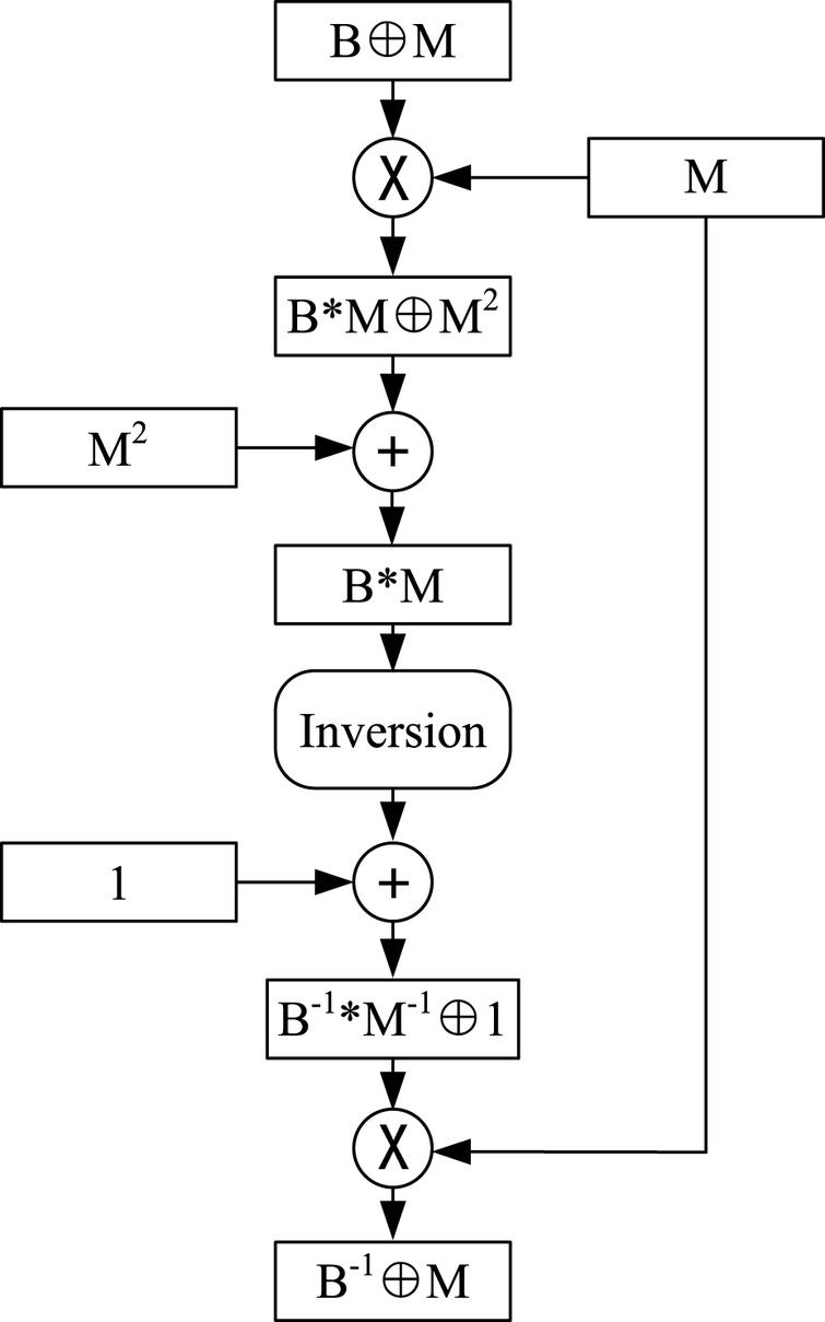 a vlsi implementation of an sm4 algorithm resistant to