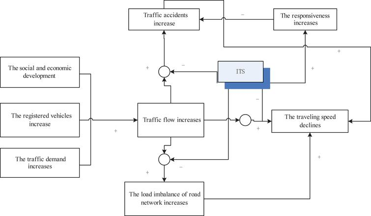 Intelligent transportation system contributions to the operating ...
