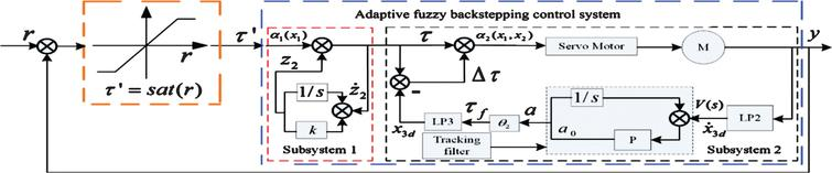 Active Vibration Adaptive Fuzzy Backstepping Control Of A 7 Dof Dual Arm Of Humanoid Robot With Input Saturation Ios Press