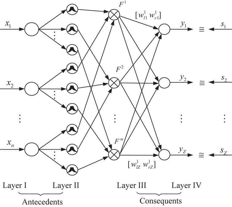 Adaptive interval type-2 fuzzy sliding mode control for