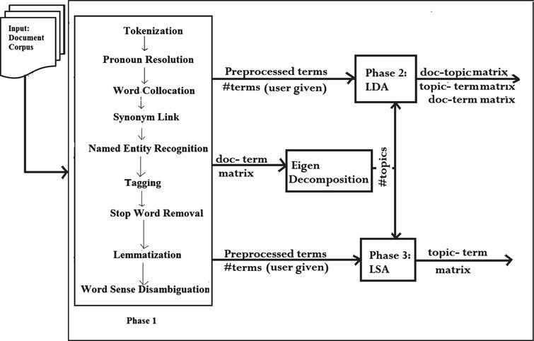 Semantics-based topic inter-relationship extraction - IOS Press