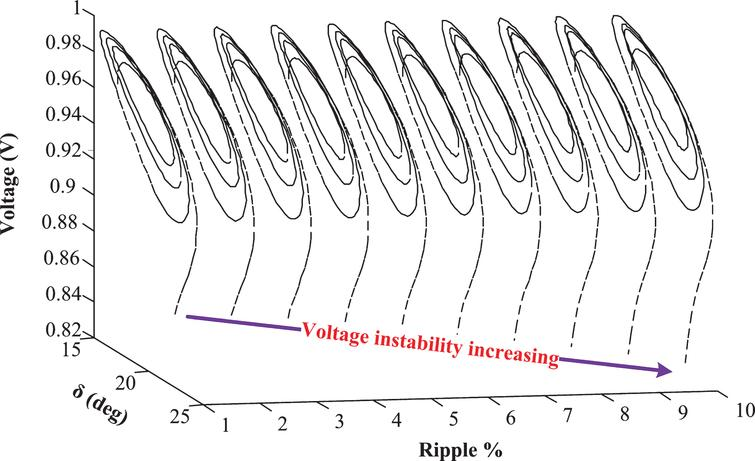 Instability, chaos and bifurcation control in nonlinear
