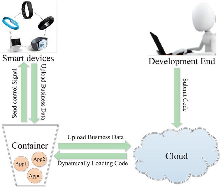 IoE-MPP: A mobile portal platform for internet of everything - IOS Press