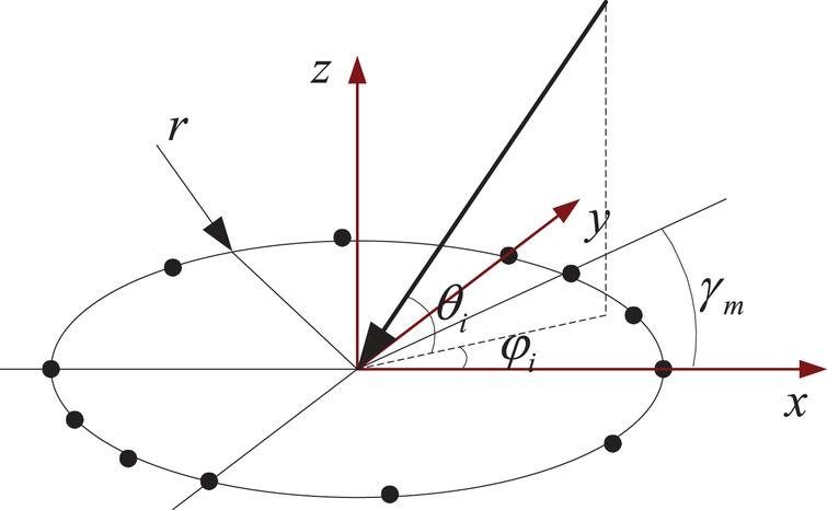 Research of direction-of-arrival estimation in fewer