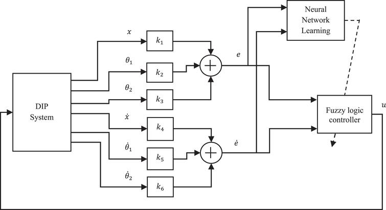 robust adaptive fuzzy controller applied to double