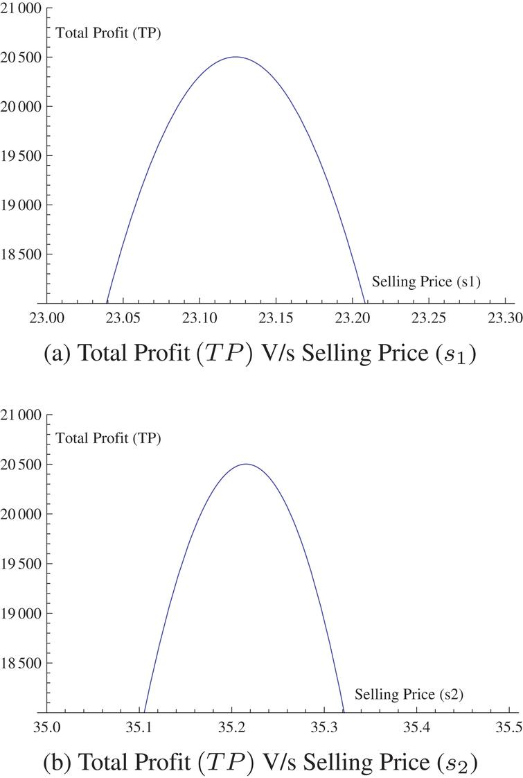 Prices and order quantities of substitutable products in an