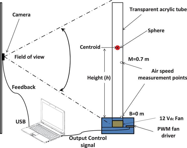 CSIMFS: An algorithm to tune fuzzy logic controllers - IOS Press