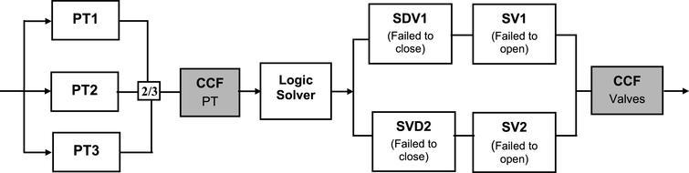 sis reliability block-diagram