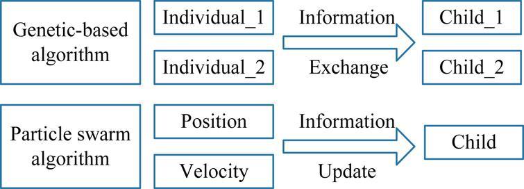 Multi-objective particle swarm optimization algorithm based