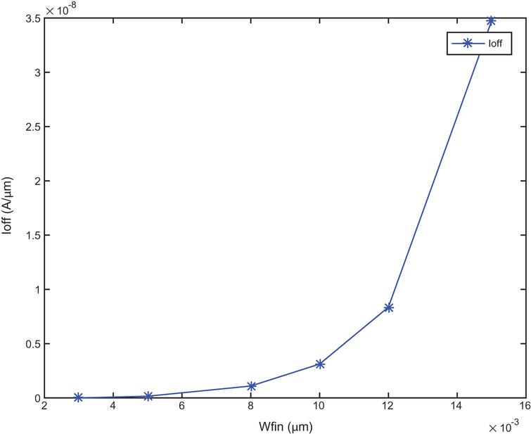 The optimal geometry parameters and impact of parasitic