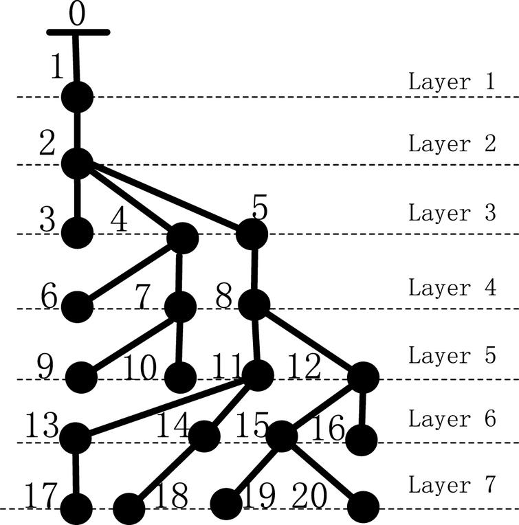Parallel computing of power flow for complex distribution