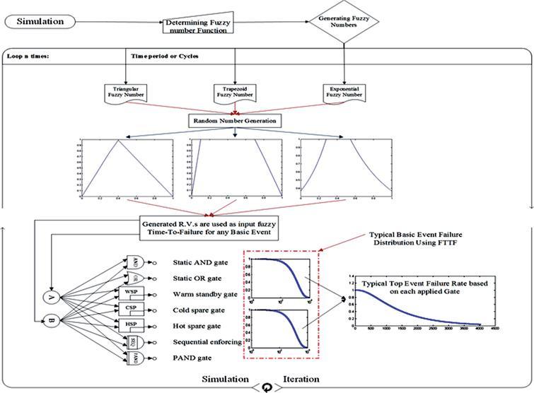 Dynamic fault tree analysis using fuzzy L-U bounds failure