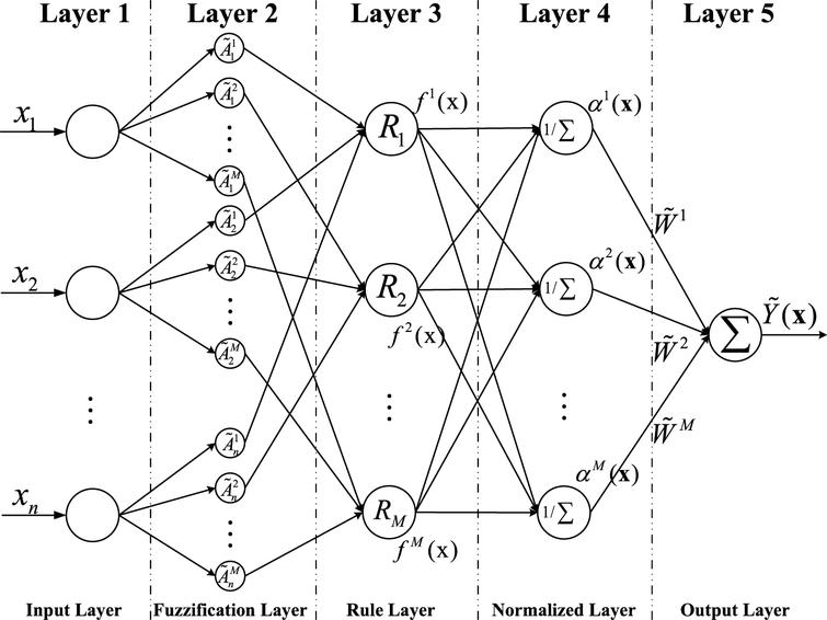 Data-driven design of the extended fuzzy neural network having