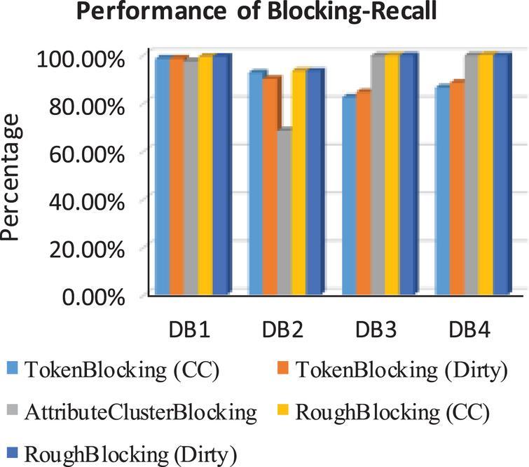 Entity resolution framework using rough set blocking for