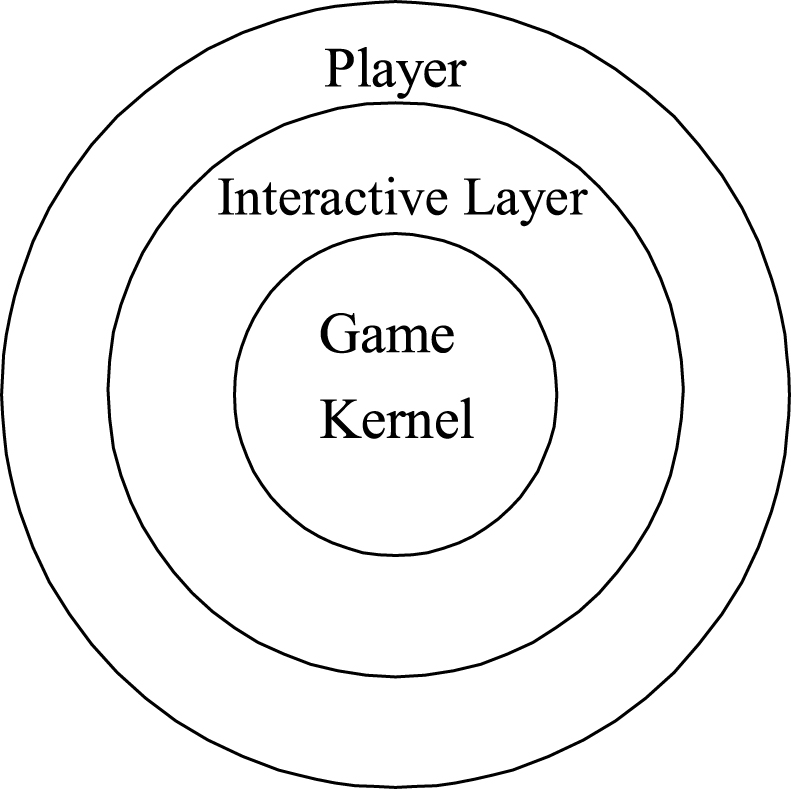 Design And Implementation Of A Game Interface Interaction On
