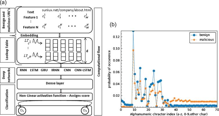 Evaluating deep learning approaches to characterize and