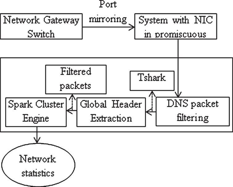 Detecting malicious domain names using deep learning