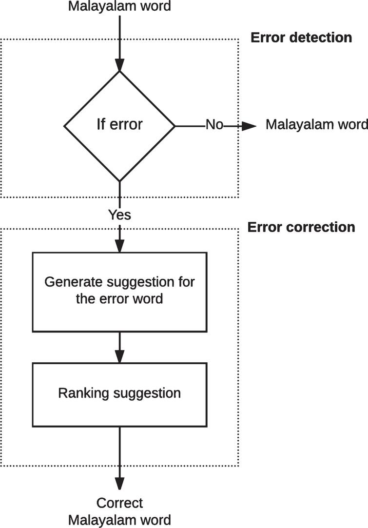Deep learning based spell checker for Malayalam language