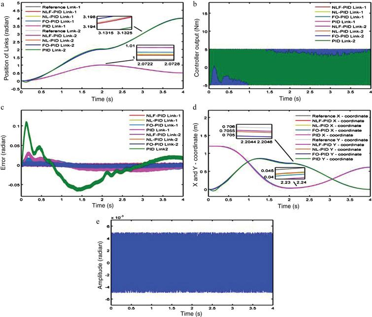 Robust self-tuning fractional order PID controller dedicated to non