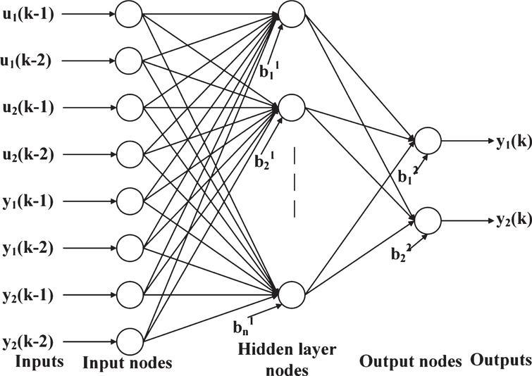 Narx Neural Network Modelm