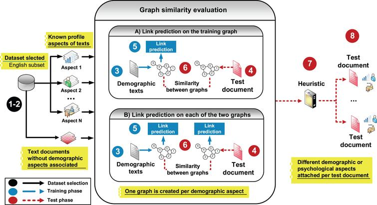 Author profiling using a graph enrichment approach - IOS Press