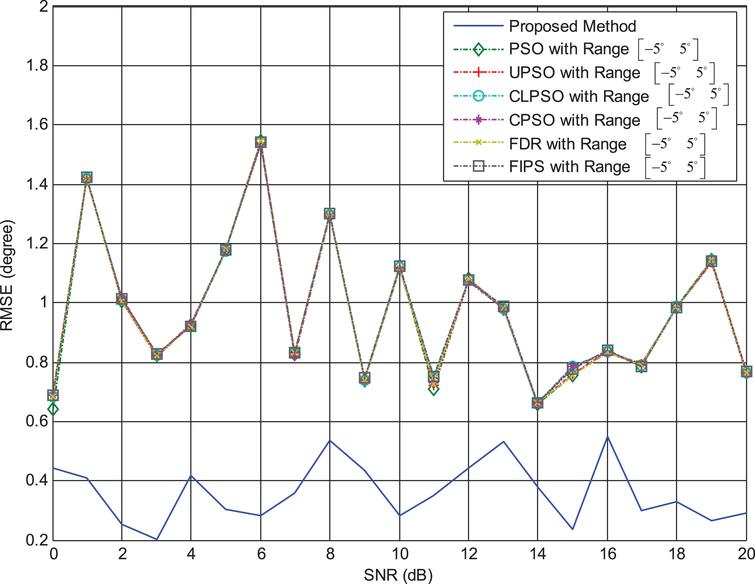 Memetic particle swarm optimization scheme for direction-of