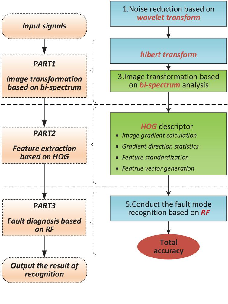 Image feature extraction based on HOG and its application to fault