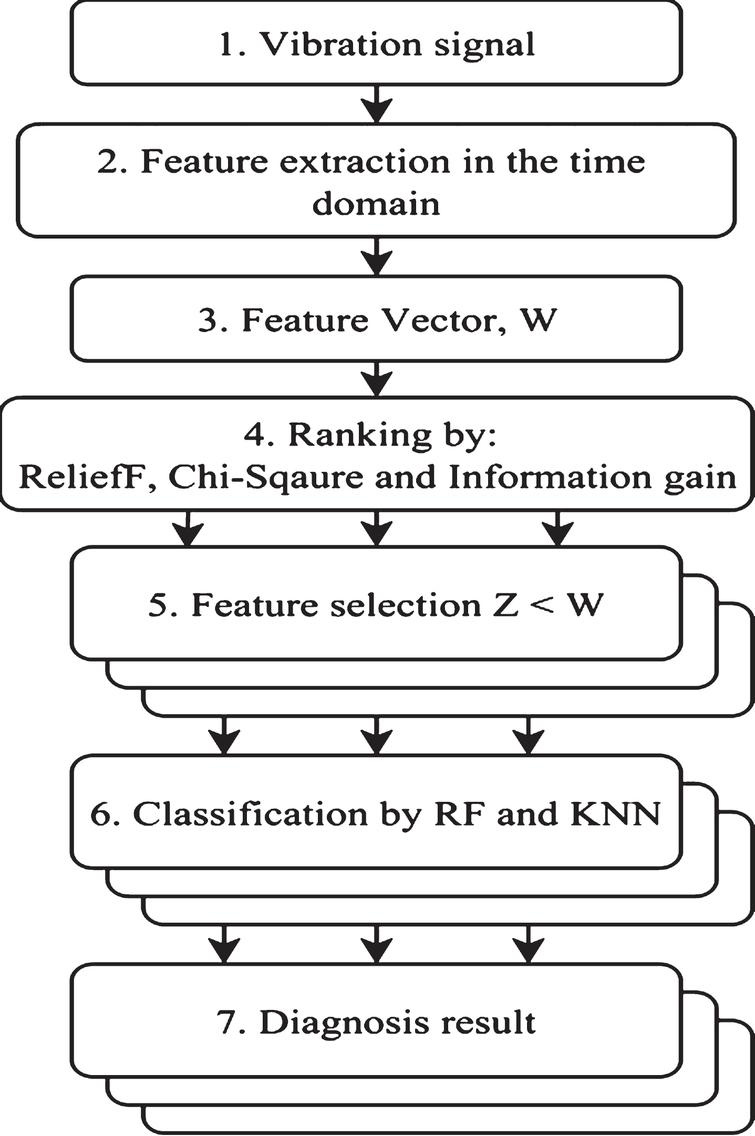 Feature ranking for multi-fault diagnosis of rotating