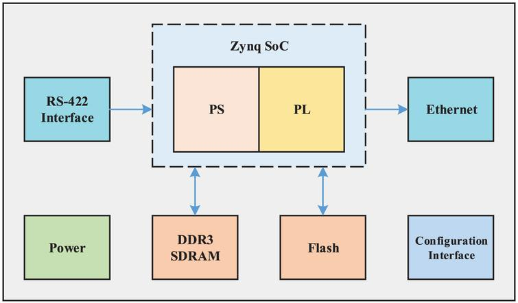 An embedded intelligent system for on-line anomaly detection