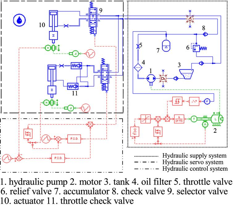 Fault diagnosis of hydraulic retraction system based on multi-source