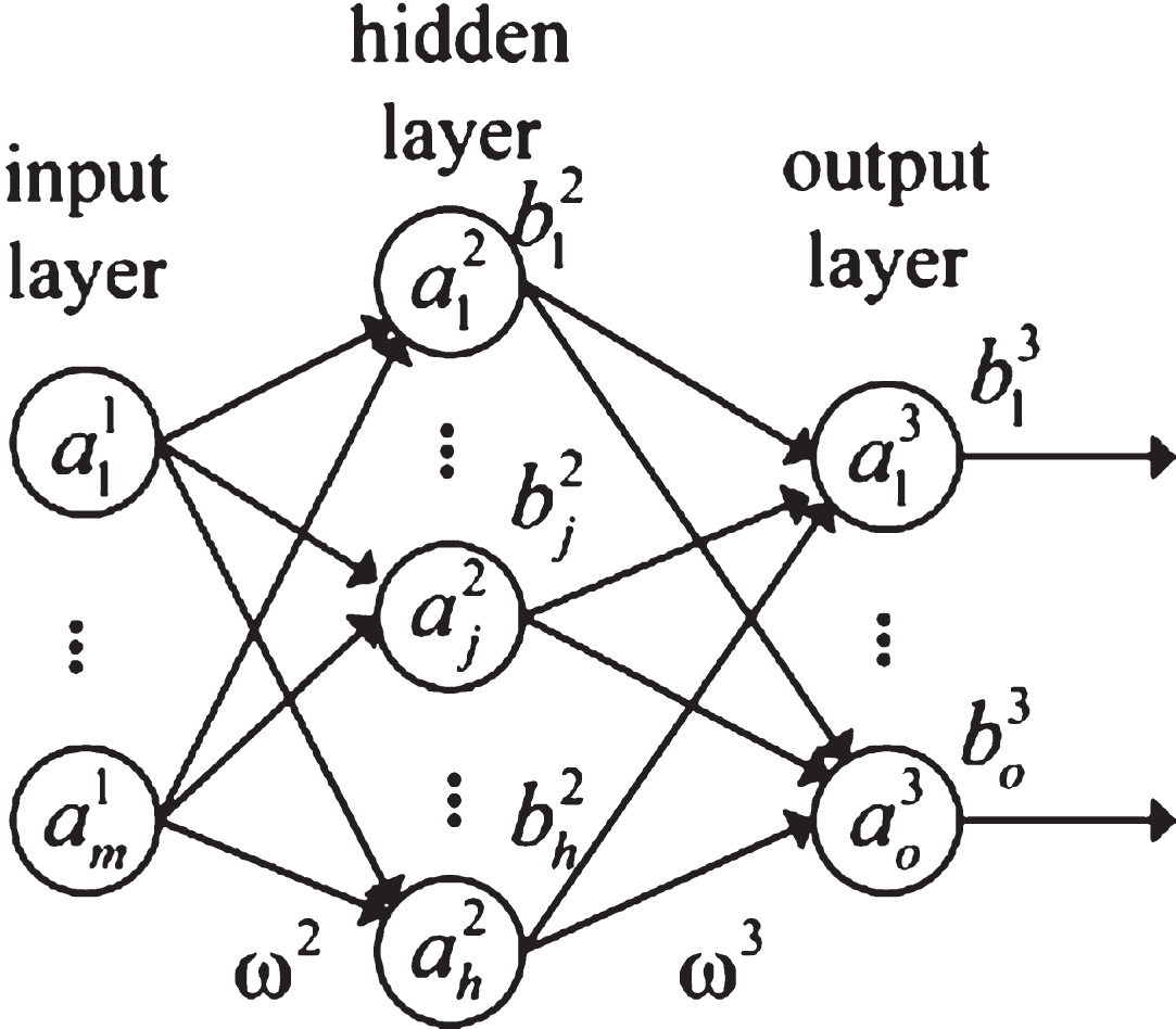 Regrouping Particle Swarm Optimization Based Variable Neural Network