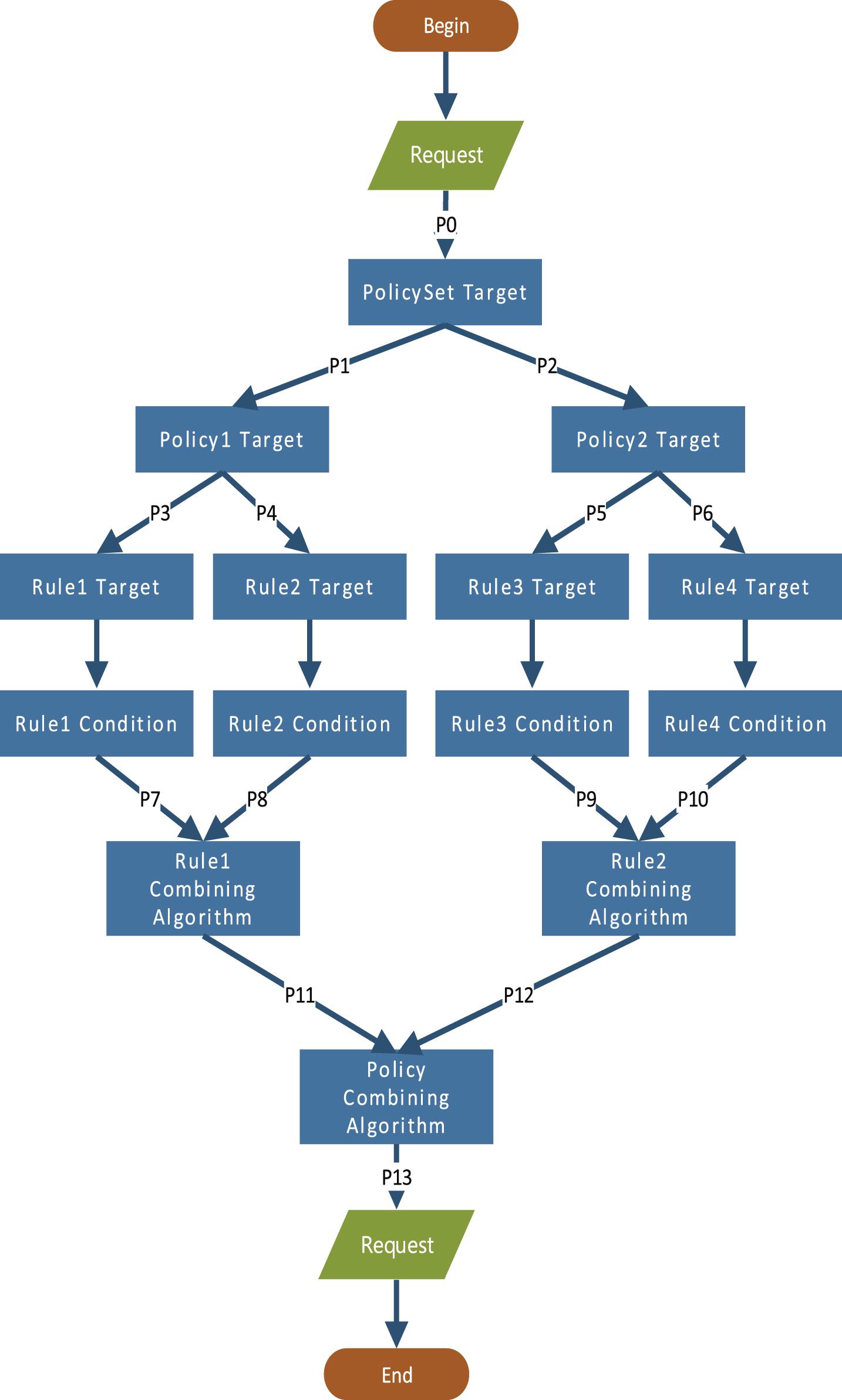 A B A C Logic Diagram - Basic Wiring Diagram •