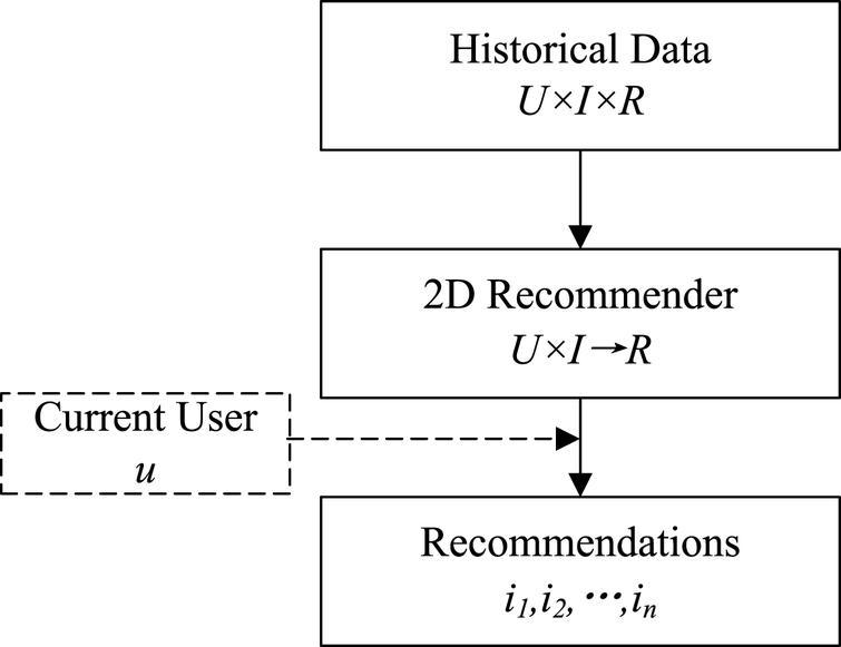 Multidimensional context-aware recommendation algorithm