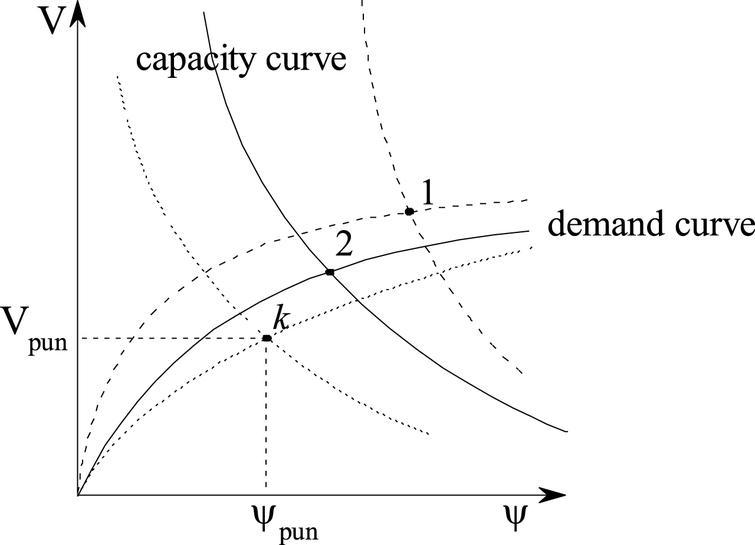 An analytical punching shear model of RC slab-column