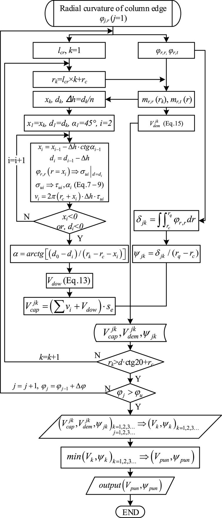 An Analytical Punching Shear Model Of Rc Slab Column Connection Bending Moment And Normal Diagrams Flow Chart Shearing Critical Crack Method