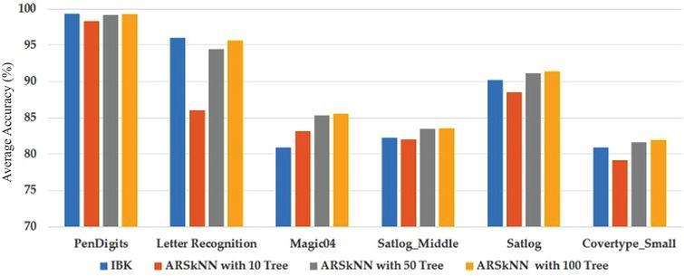 ARSkNN: An efficient k-nearest neighbor classification