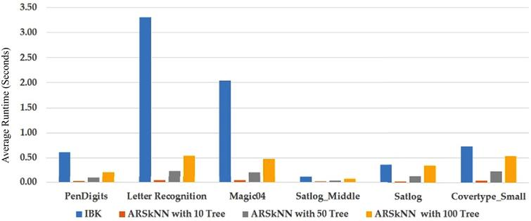 ARSkNN: An efficient k-nearest neighbor classification