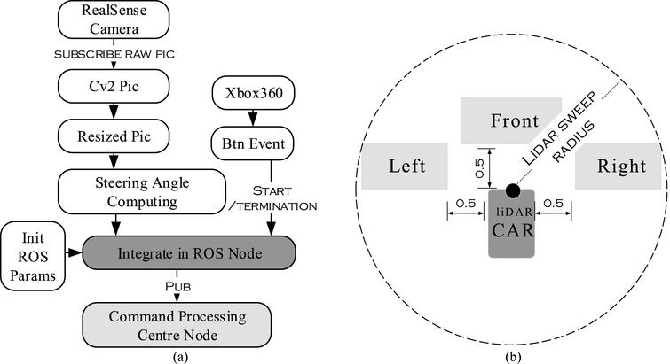 Design and implementation of a novel obstacle avoidance scheme based