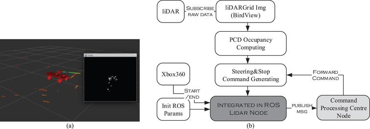 Design and implementation of a novel obstacle avoidance